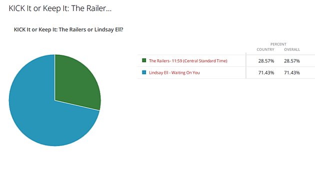 Railers vs Lindsay Ell results
