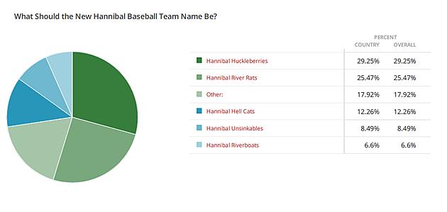 Baseball Team Poll Results